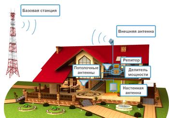 Усиление сигнала GSM за городом